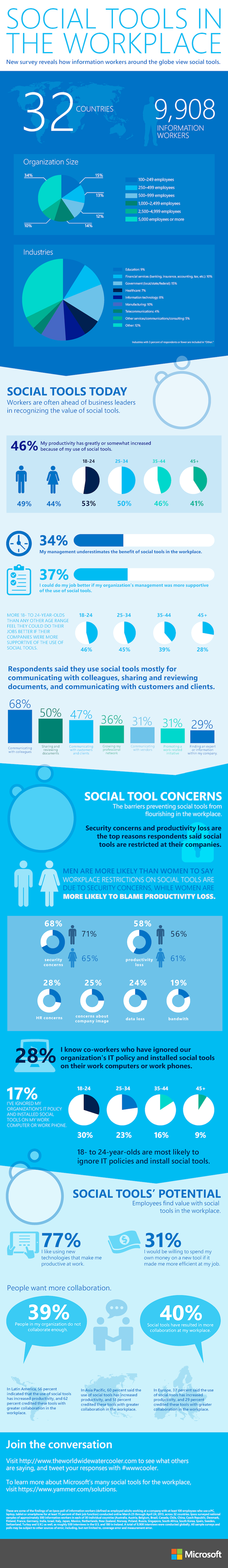 A global Microsoft survey on Social Tools in the Workplace