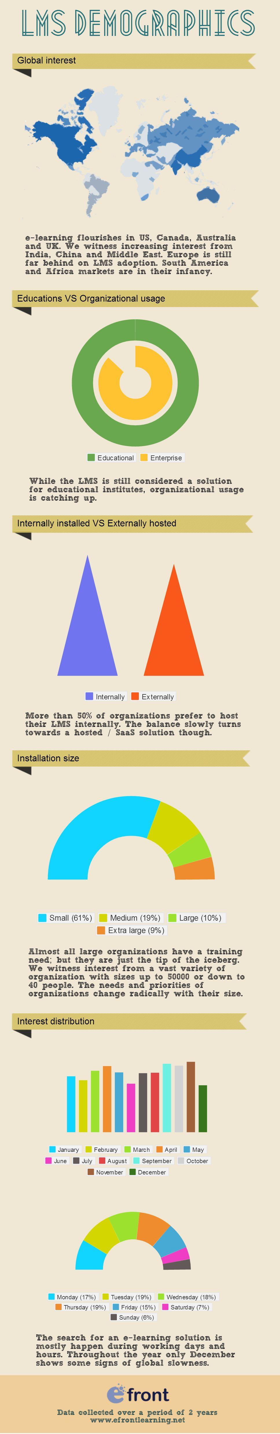 LMS Demographics